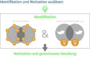 Teamentwicklung: Identifikation